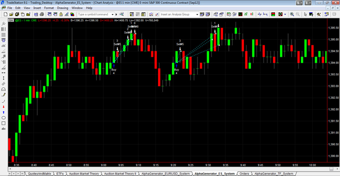 ESU12 Morning Trades 080612
