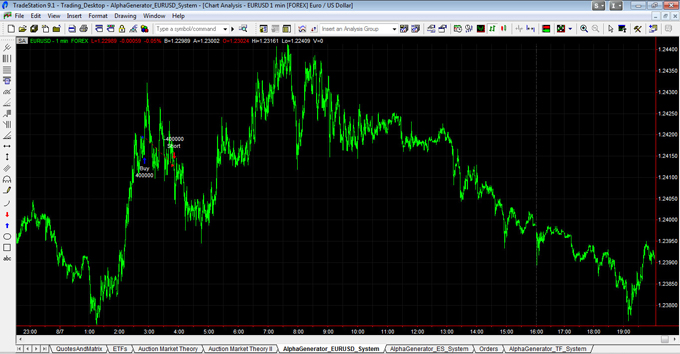EURUSD Trade Entry On 080712