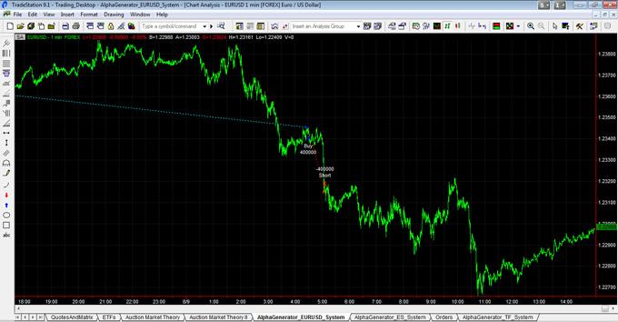 EURUSD Trade Exit On 080912
