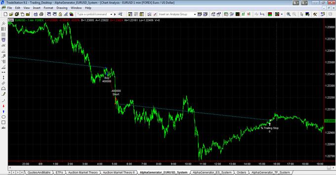EURUSD Trades On 080912